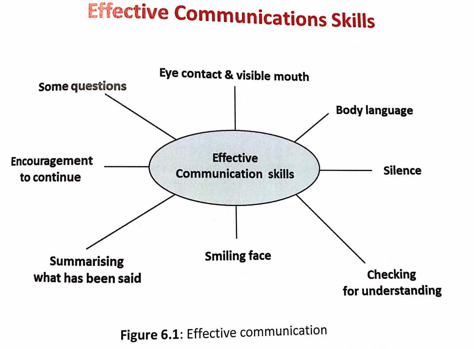 Effective_communication, PM2, PMP